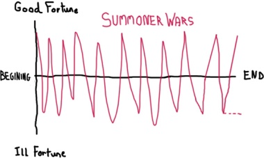 summonerwars